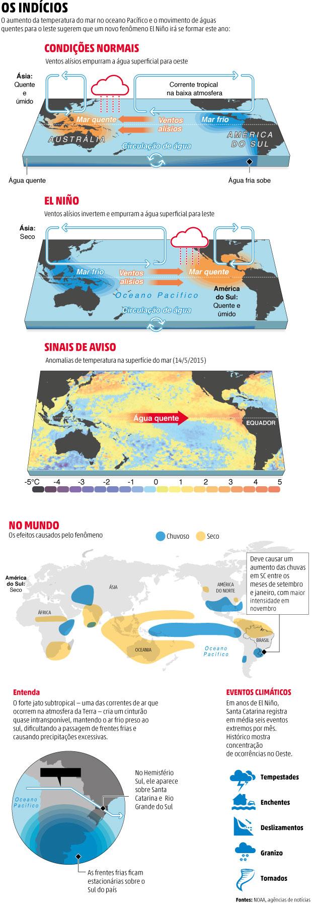 El Niño mais forte em 20 anos chega trazendo chuvas e risco de enchente em Santa Catarina