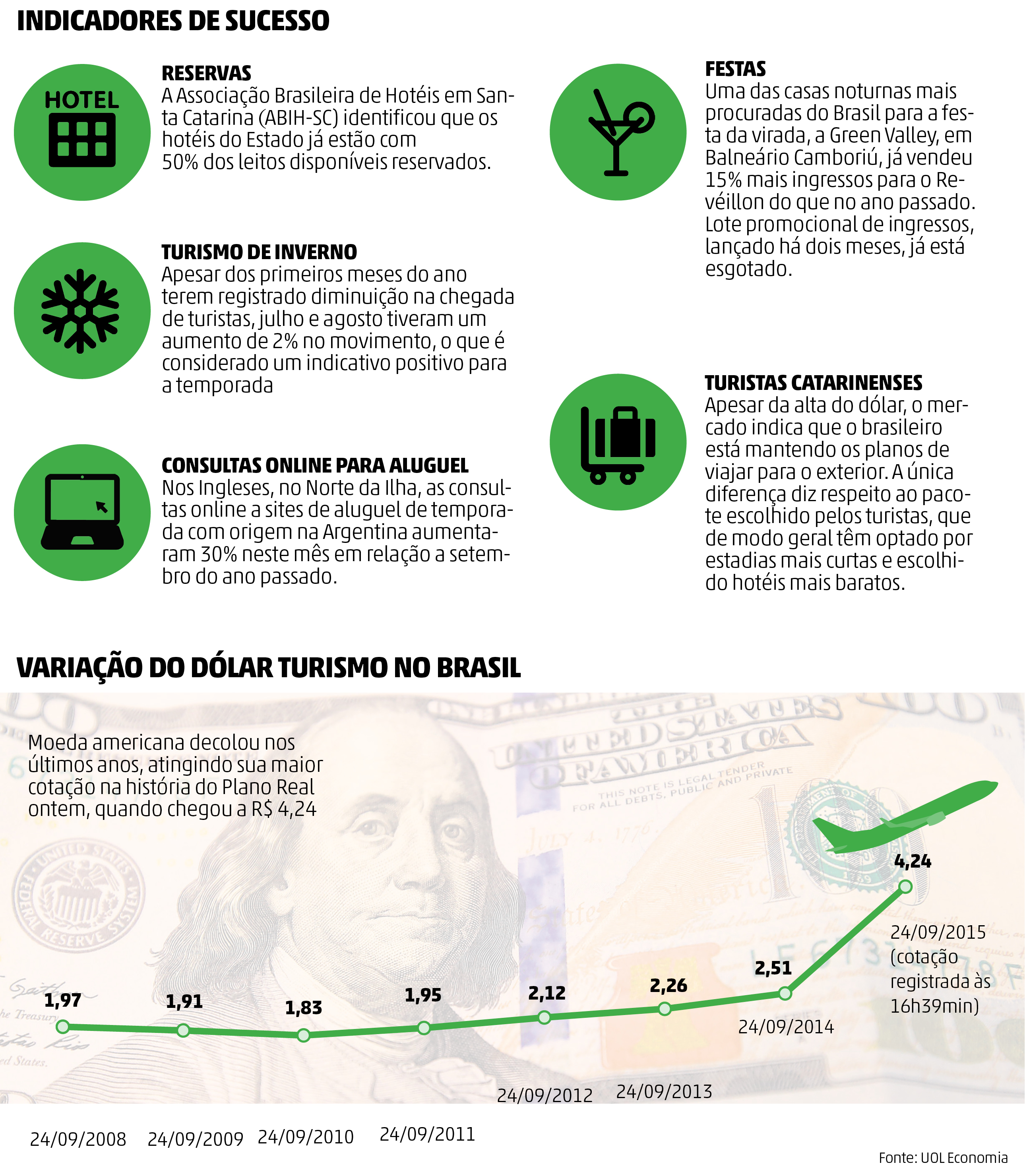 Dólar e turismo em SC