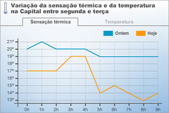Variao da sensao trmica e da temperatura na Capital entre segunda e tera