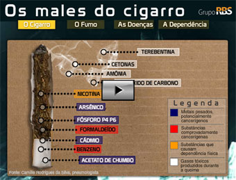 Os males do cigarro