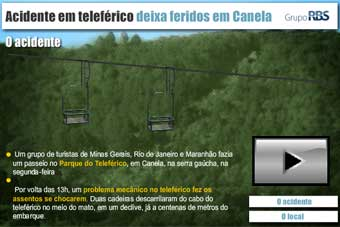 Acidente em teleférico deixa feridos em Canela.