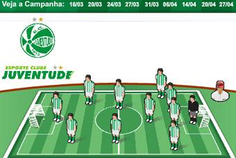 Escalação da final e campanha do Juventude na Taça Farroupilha