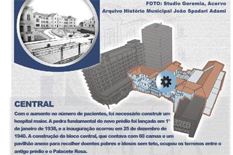 Navegue no infográfico do Hospital Pompéia, em Caxias do Sul