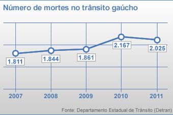 Nmero de mortes no trnsito gacho