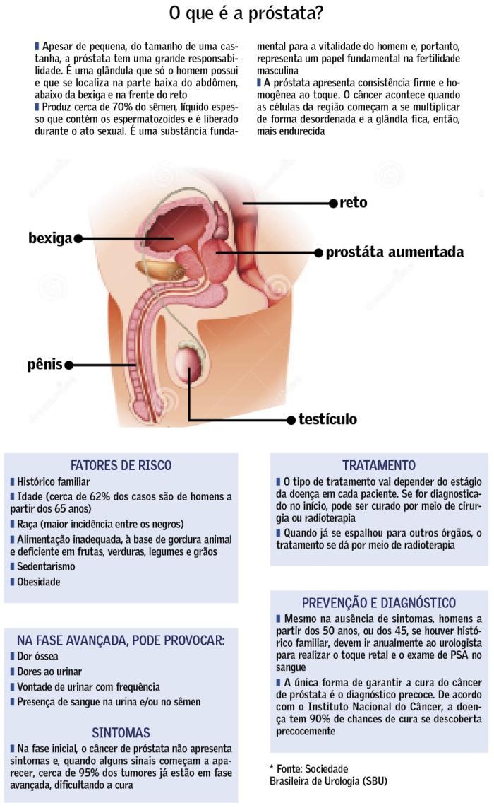 Cancer de prostata idade. Prostata fizica doare
